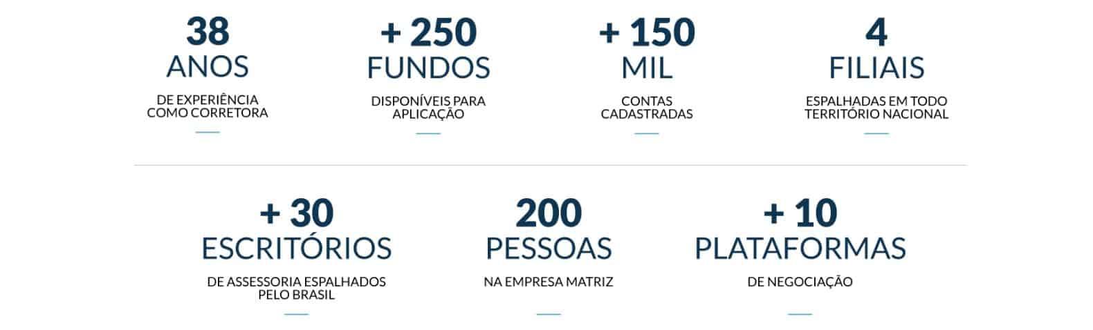 números da nova futura investimentos
