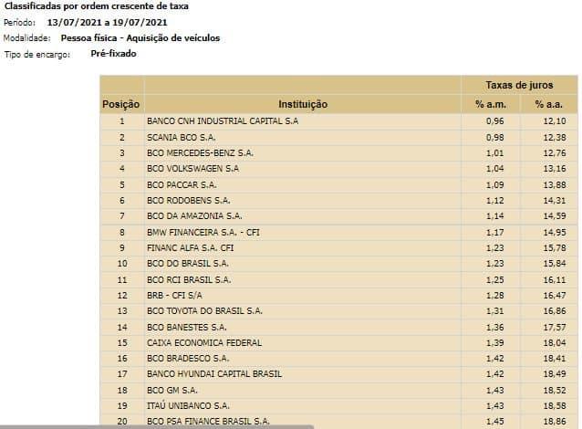 Print da página de taxas de juros para aquisição de veículos no site do Banco Central do Brasil