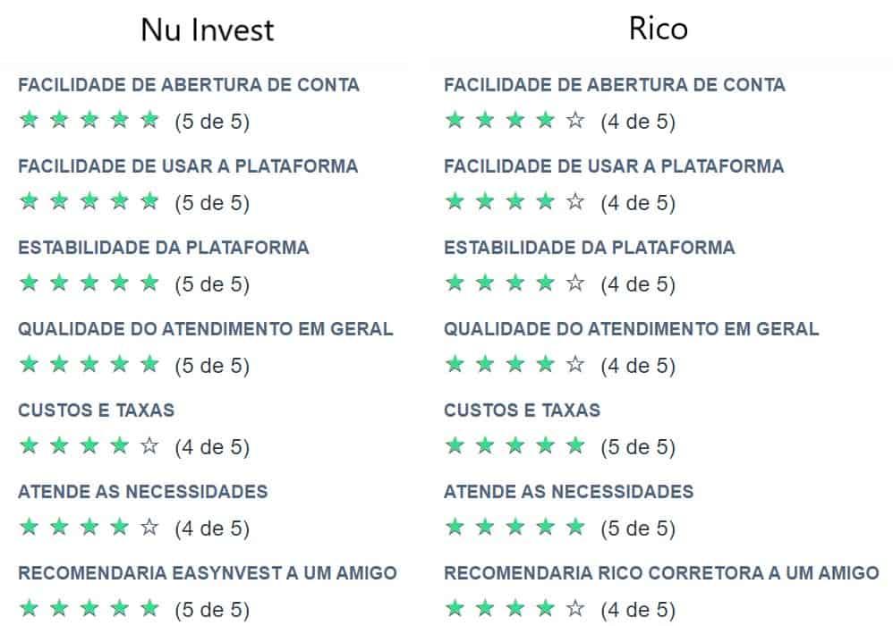 avaliações nu invest e rico no site análise de ações