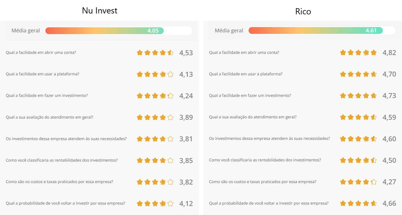 avaliações nu invest e rico no yubb